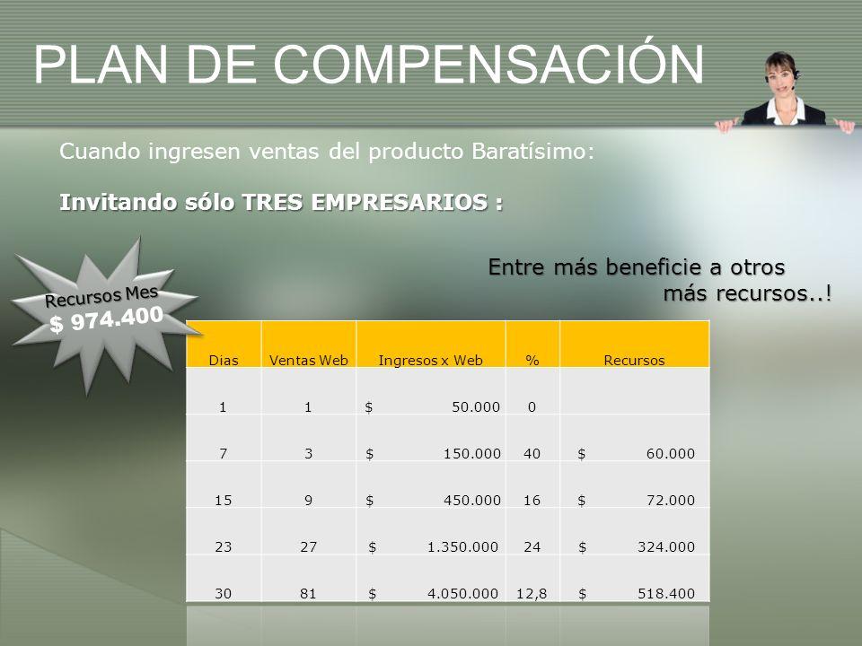 PLAN DE COMPENSACIÓN Cuando ingresen ventas del producto Baratísimo: