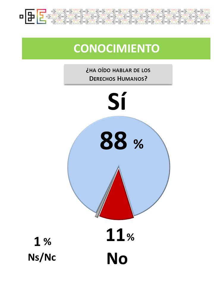 88 Sí 11 No % 1 CONOCIMIENTO % % Ns/Nc ¿ha oído hablar de los