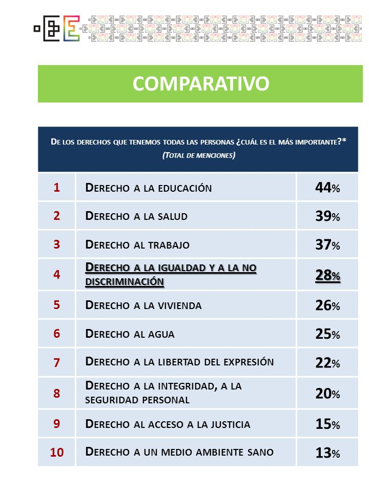 COMPARATIVO 44% 39% 37% 28% 26% 25% 22% 20% 15% 13% 1