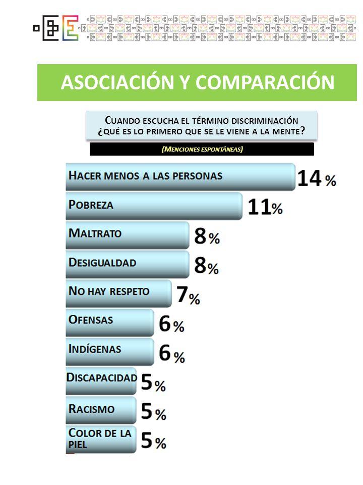 ASOCIACIÓN Y COMPARACIÓN