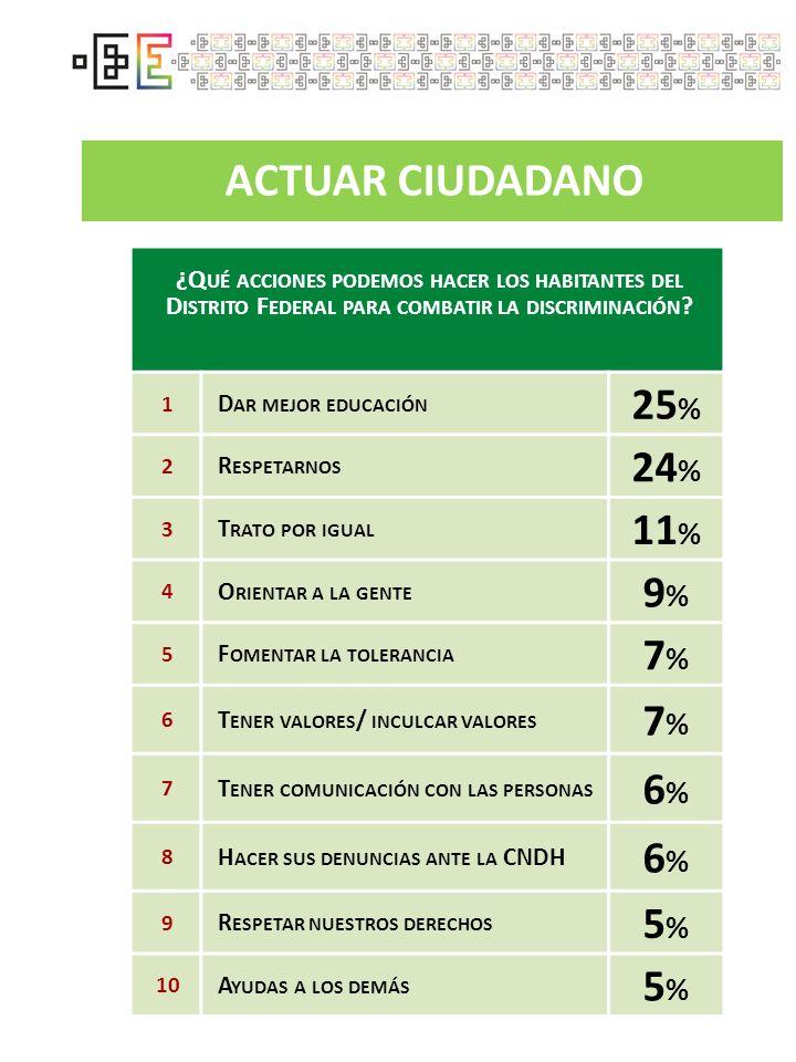 ACTUAR CIUDADANO 25% 24% 11% 9% 7% 6% 5%