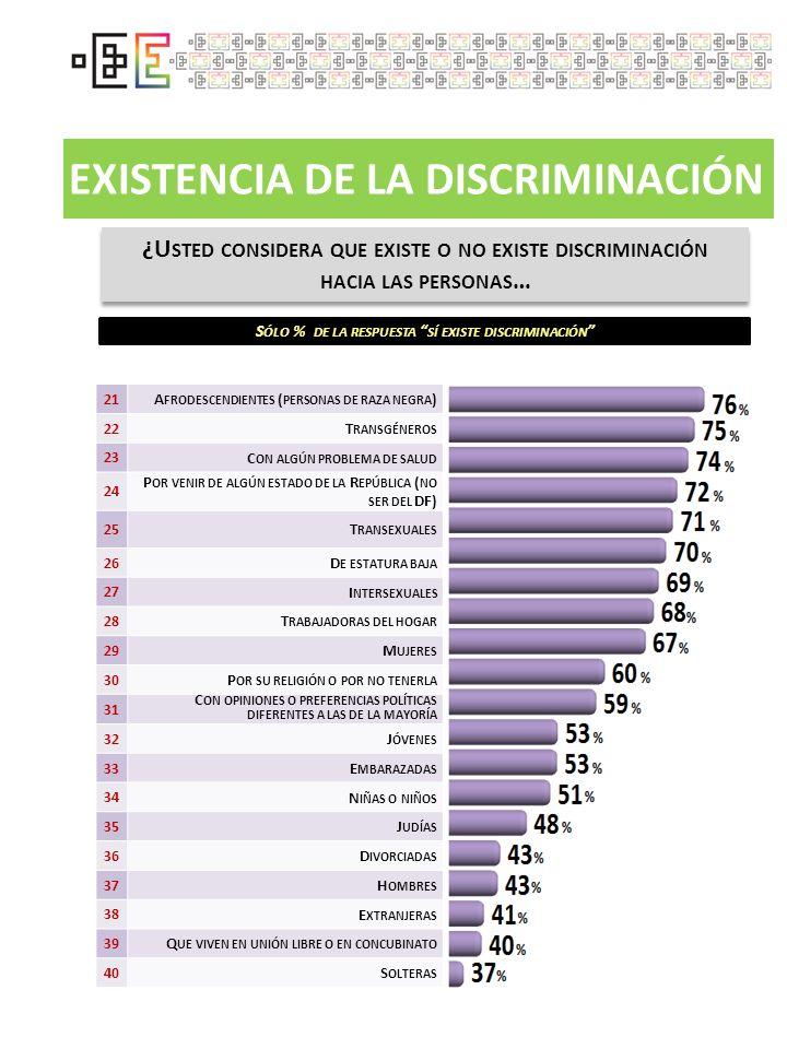 EXISTENCIA DE LA DISCRIMINACIÓN