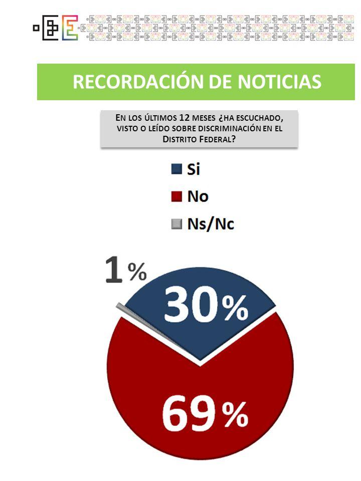 RECORDACIÓN DE NOTICIAS