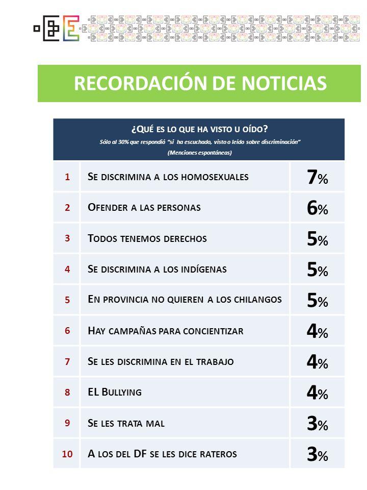 7% 6% 5% 4% 3% RECORDACIÓN DE NOTICIAS
