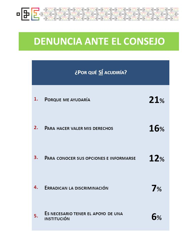 DENUNCIA ANTE EL CONSEJO