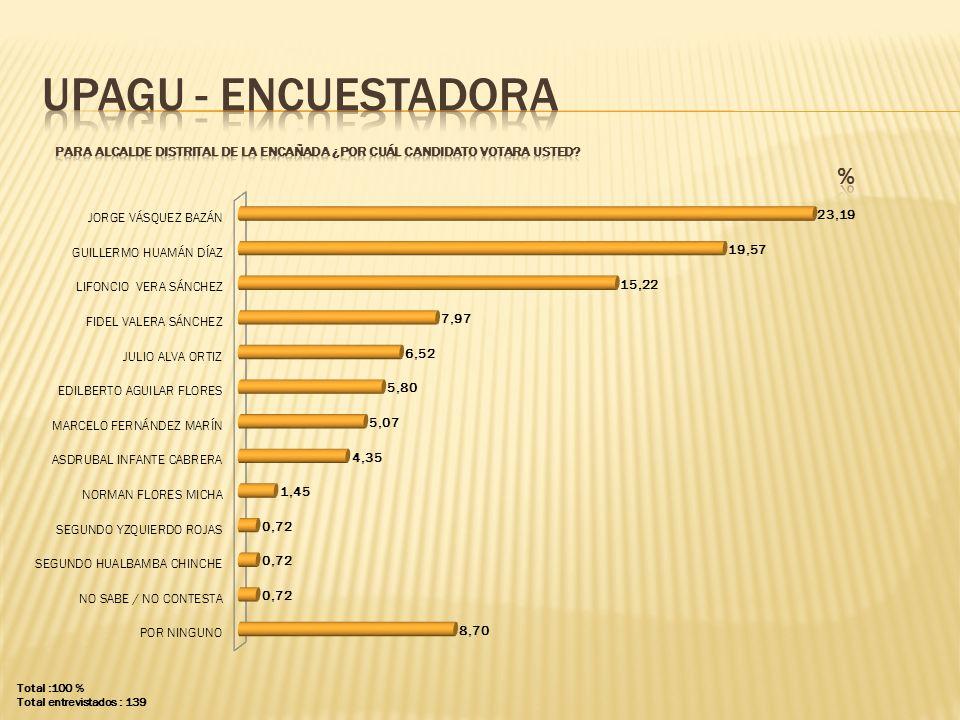 UPAGU - ENCUESTADORA PARA ALCALDE distrital de la encañada ¿POR CUÁL CANDIDATO VOTARA USTED % Total :100 %