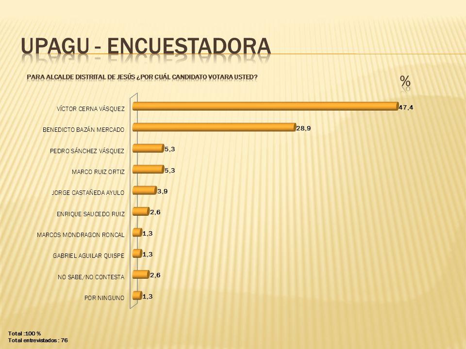 UPAGU - ENCUESTADORA PARA ALCALDE distrital de Jesús ¿POR CUÁL CANDIDATO VOTARA USTED % Total :100 %
