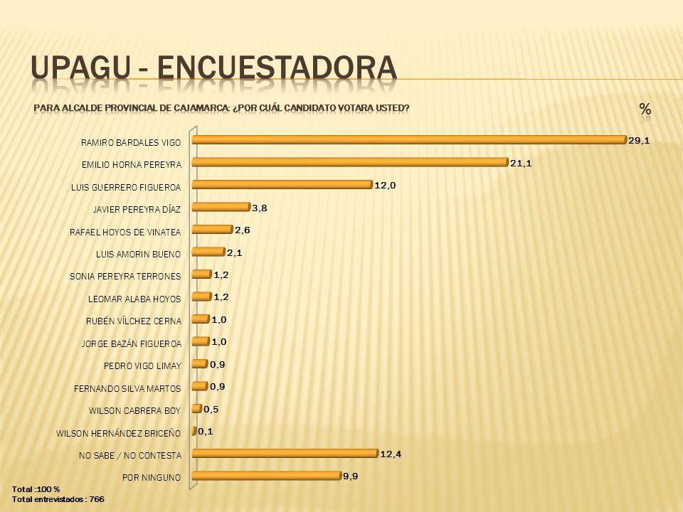 UPAGU - ENCUESTADORA PARA ALCALDE PROVINCIAL DE CAJAMARCA: ¿POR CUÁL CANDIDATO VOTARA USTED % Total :100 %