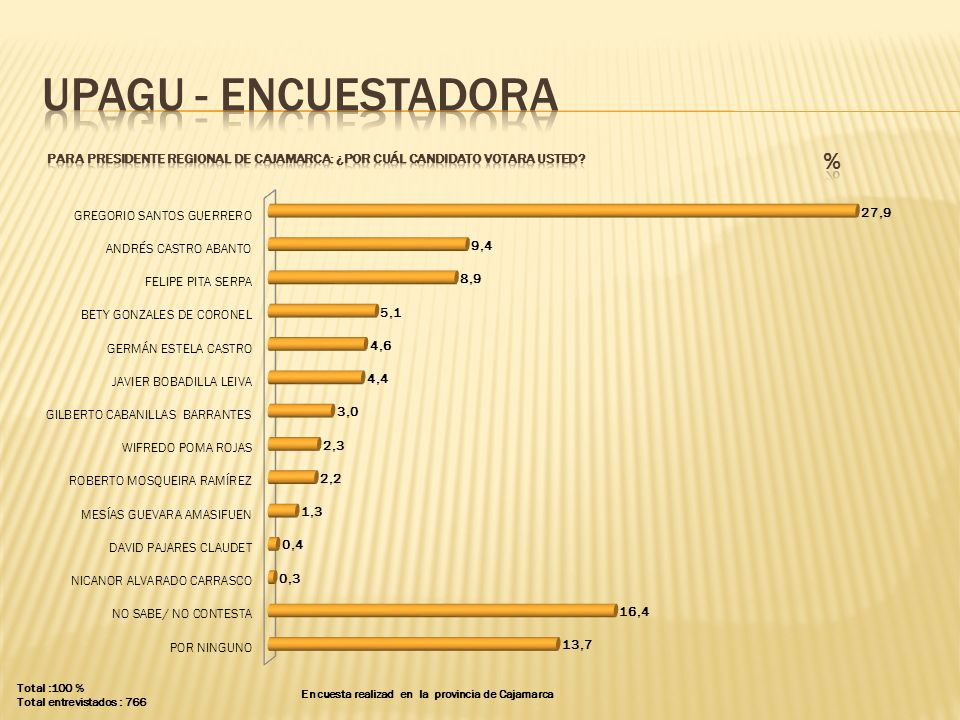 UPAGU - ENCUESTADORA PARA presidente regional DE CAJAMARCA: ¿POR CUÁL CANDIDATO VOTARA USTED % Total :100 %