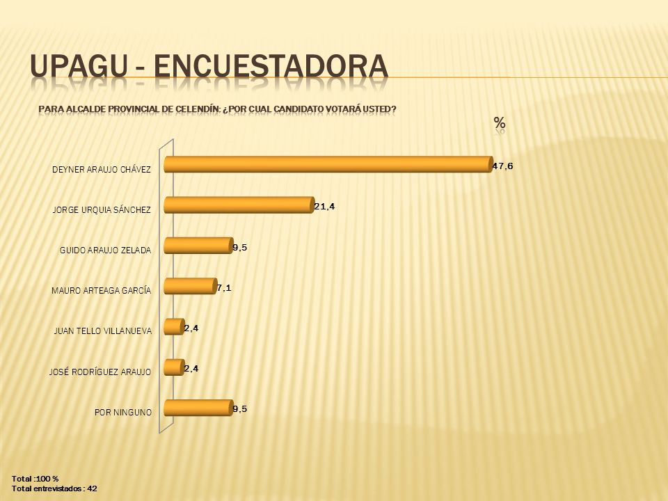 UPAGU - ENCUESTADORA PARA ALCALDE PROVINCIAL DE CELENDÍN: ¿POR CUAL CANDIDATO VOTARÁ USTED % Total :100 %