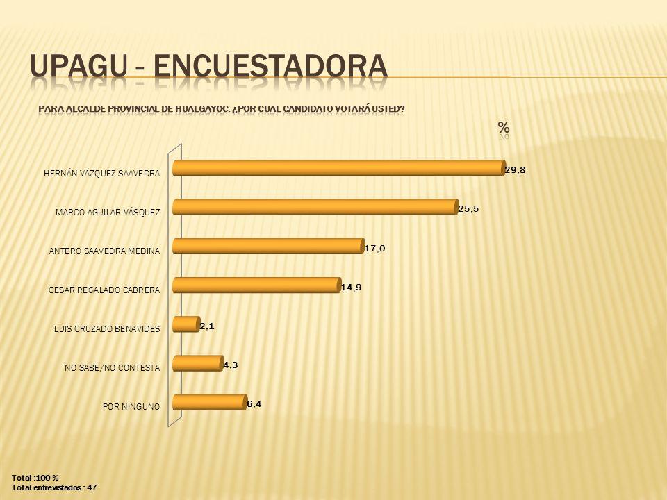 UPAGU - ENCUESTADORA PARA ALCALDE PROVINCIAL DE hualgayoc: ¿POR CUAL CANDIDATO VOTARÁ USTED % Total :100 %