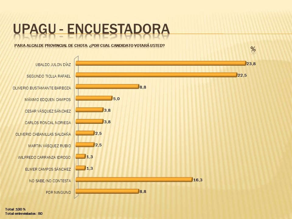 UPAGU - ENCUESTADORA PARA ALCALDE PROVINCIAL DE chota: ¿POR CUAL CANDIDATO VOTARÁ USTED % Total :100 %
