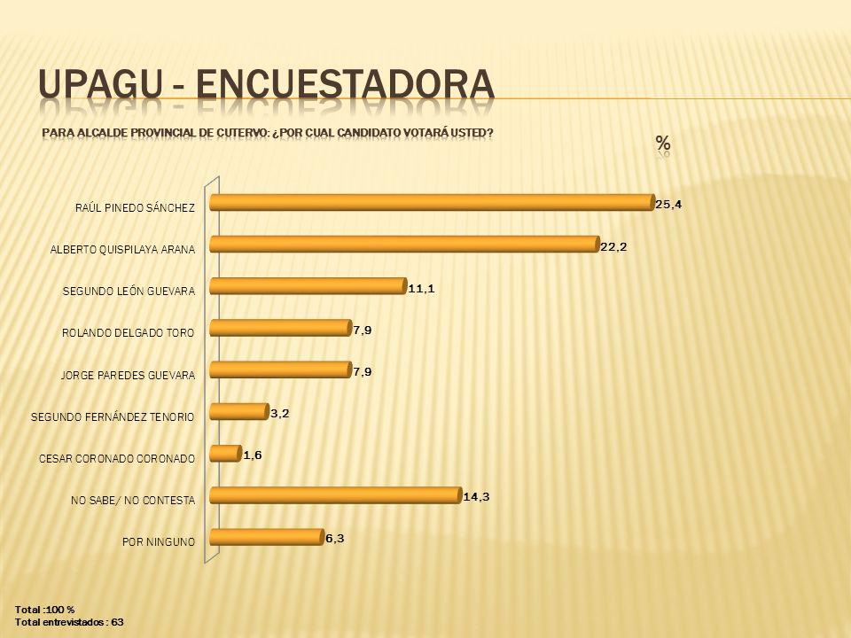 UPAGU - ENCUESTADORA PARA ALCALDE PROVINCIAL DE cutervo: ¿POR CUAL CANDIDATO VOTARÁ USTED % Total :100 %