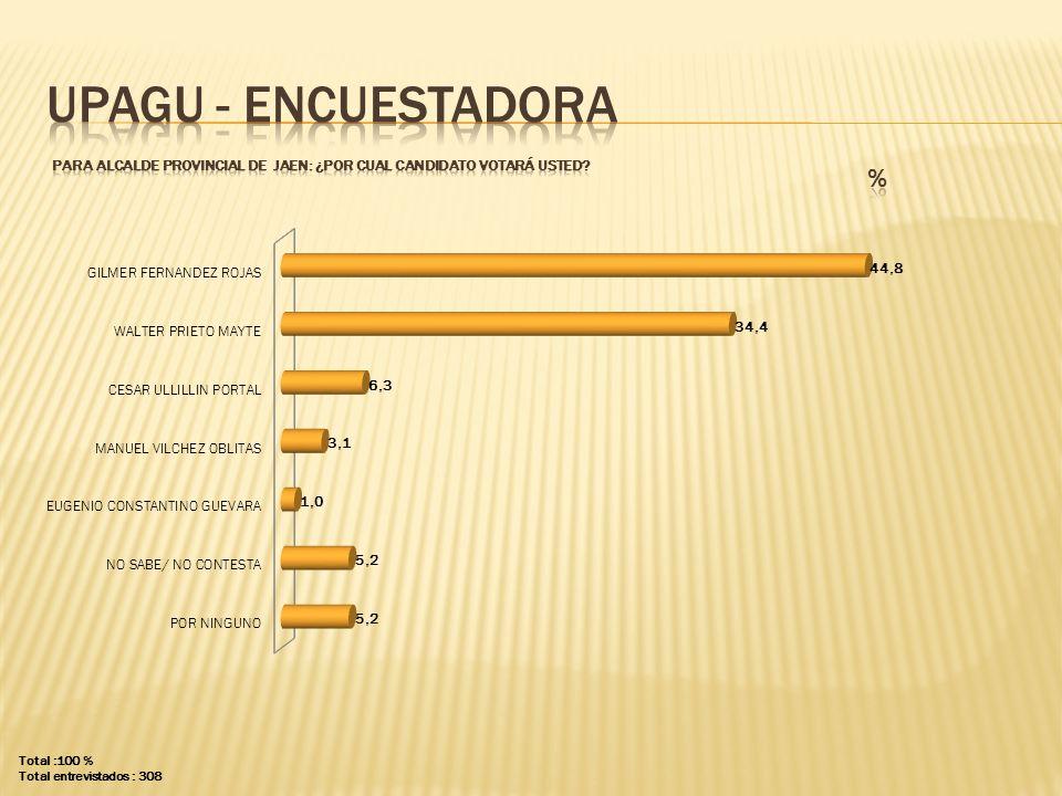 UPAGU - ENCUESTADORA PARA ALCALDE PROVINCIAL DE jaen: ¿POR CUAL CANDIDATO VOTARÁ USTED % Total :100 %