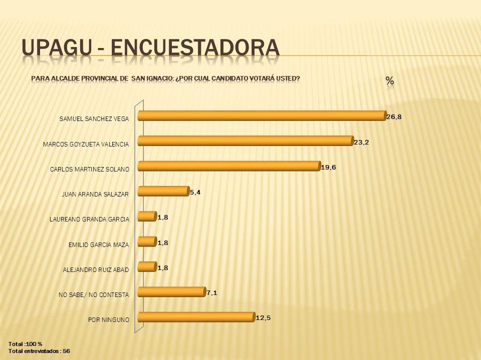 UPAGU - ENCUESTADORA PARA ALCALDE PROVINCIAL DE san ignacio: ¿POR CUAL CANDIDATO VOTARÁ USTED % Total :100 %