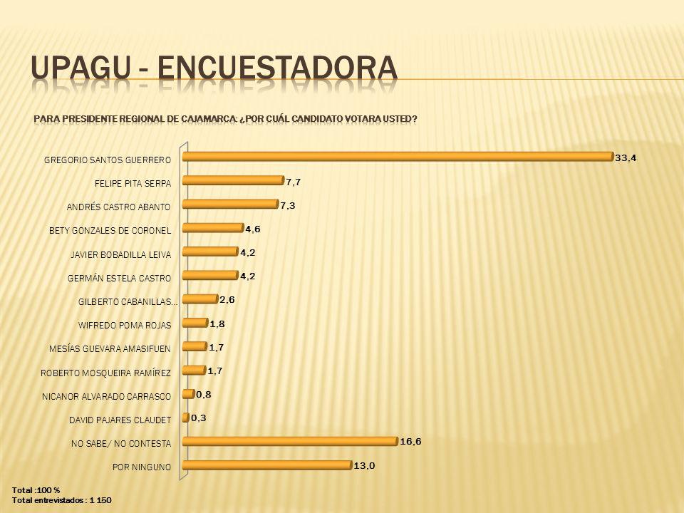 UPAGU - ENCUESTADORA PARA presidente regional DE CAJAMARCA: ¿POR CUÁL CANDIDATO VOTARA USTED Total :100 %