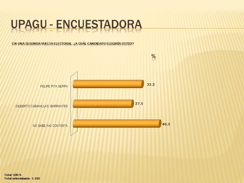UPAGU - ENCUESTADORA EN UNA SEGUNDA VUELTA ELECTORAL: ¿A CUÁL CANDIDATO ELEGIRÍA USTED % Total :100 %