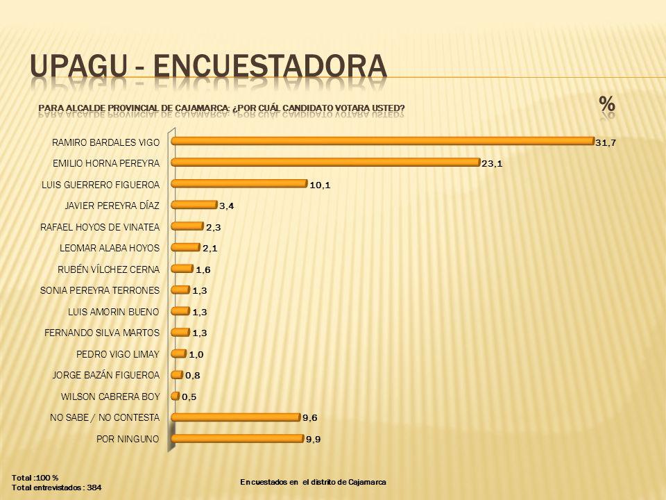 UPAGU - ENCUESTADORA PARA ALCALDE PROVINCIAL DE CAJAMARCA: ¿POR CUÁL CANDIDATO VOTARA USTED %