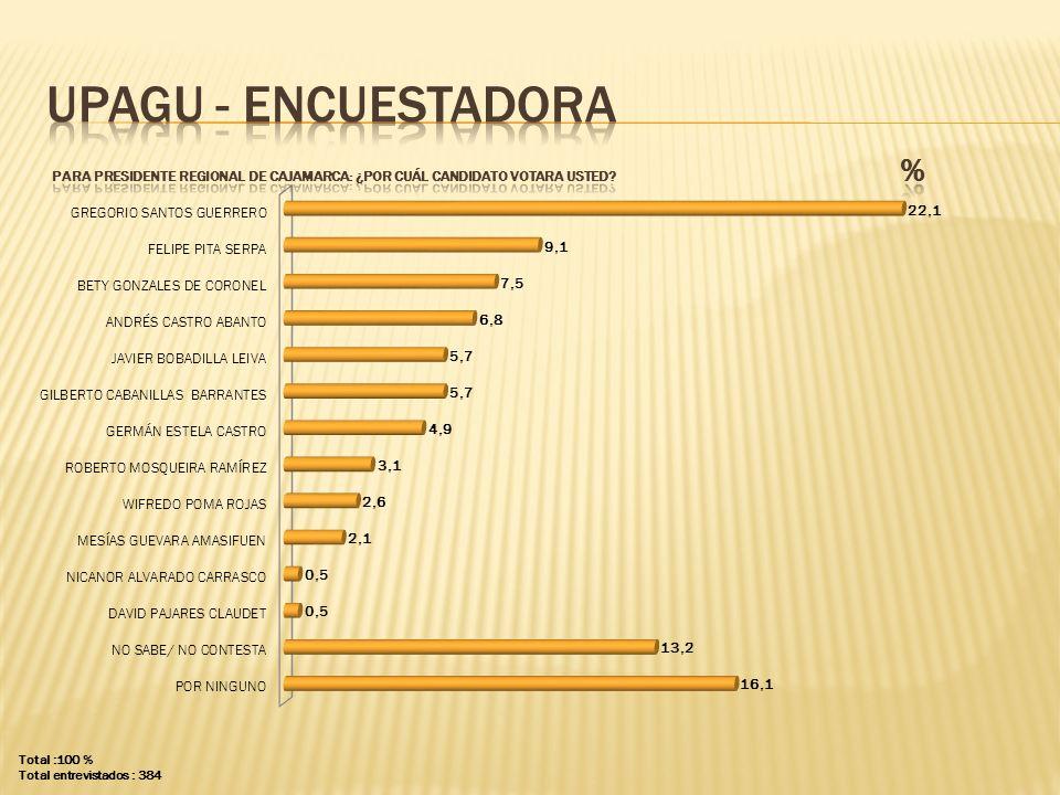 UPAGU - ENCUESTADORA PARA presidente regional DE CAJAMARCA: ¿POR CUÁL CANDIDATO VOTARA USTED %