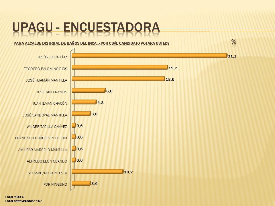 UPAGU - ENCUESTADORA PARA ALCALDE distrital de baños del inca: ¿POR CUÁL CANDIDATO VOTARA USTED %