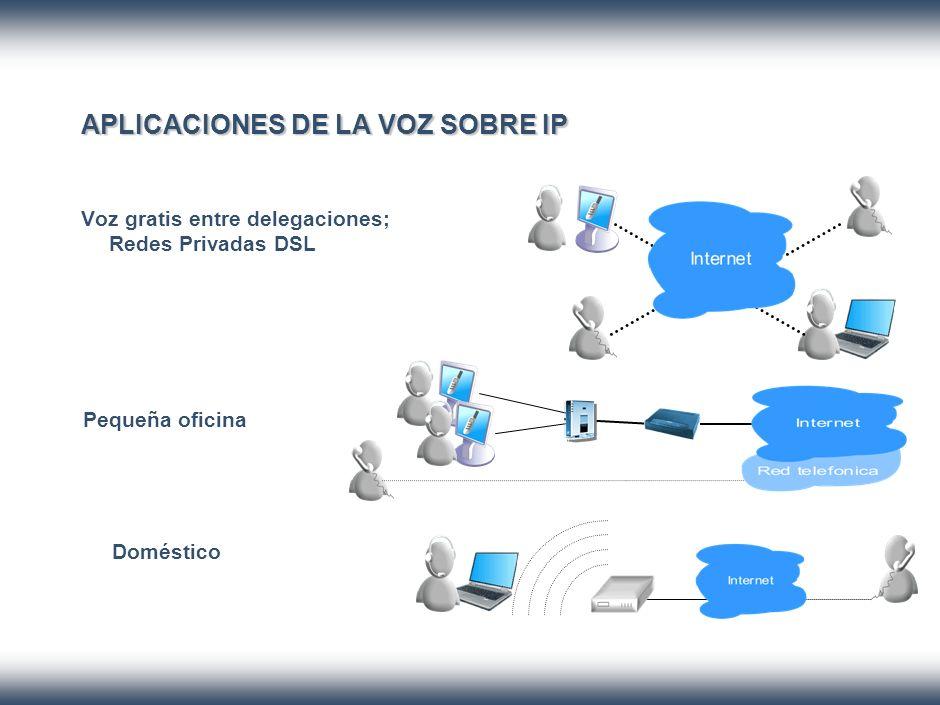 Componentes VoIp