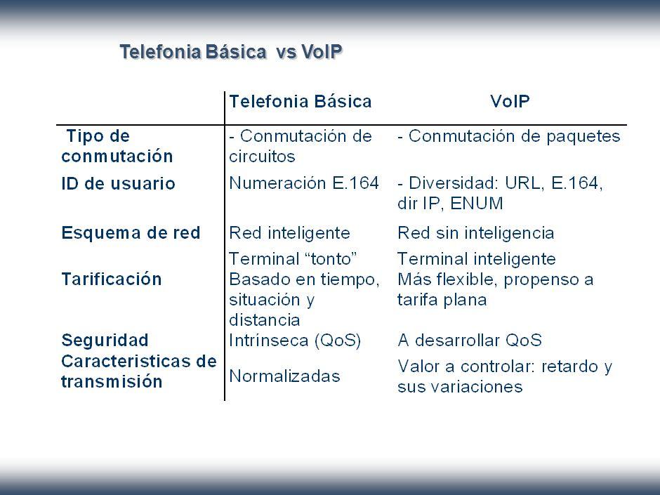 CONCLUSIONES Bajo costo para transmisión de voz