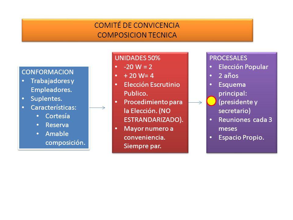 COMITÉ DE CONVICENCIA COMPOSICION TECNICA UNIDADES 50% -20 W = 2