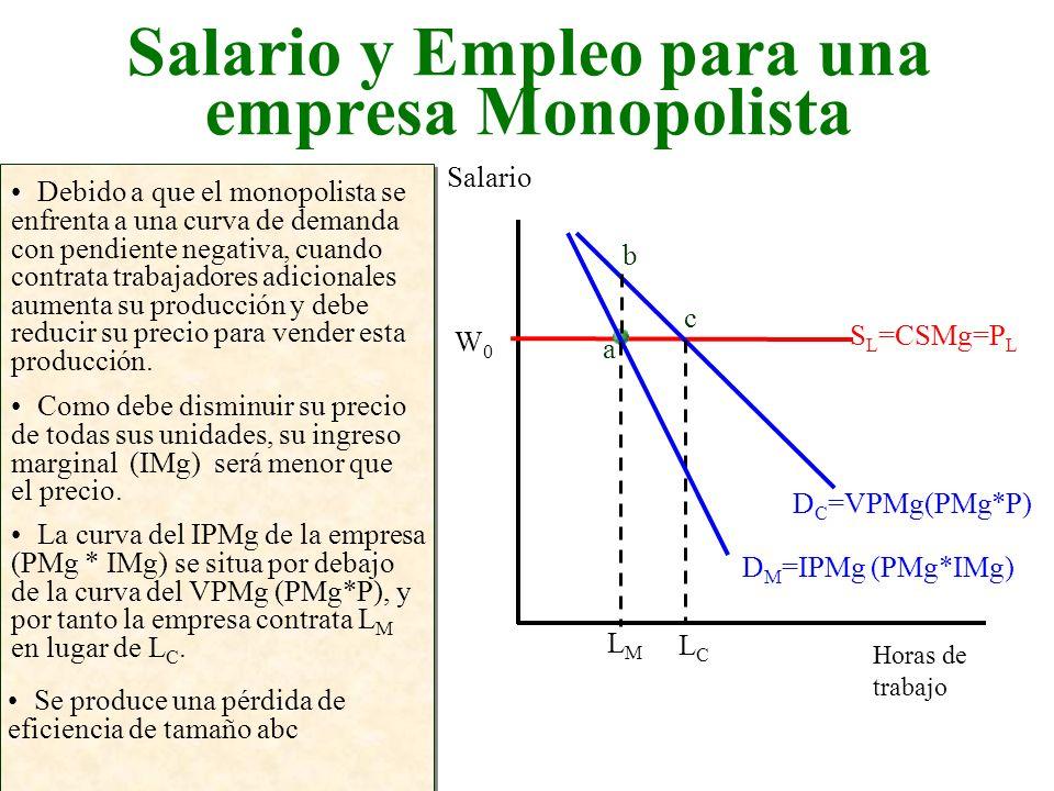 Salario y Empleo para una empresa Monopolista