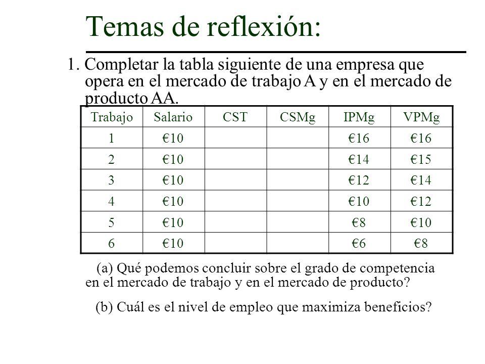 Temas de reflexión: 1. Completar la tabla siguiente de una empresa que opera en el mercado de trabajo A y en el mercado de producto AA.