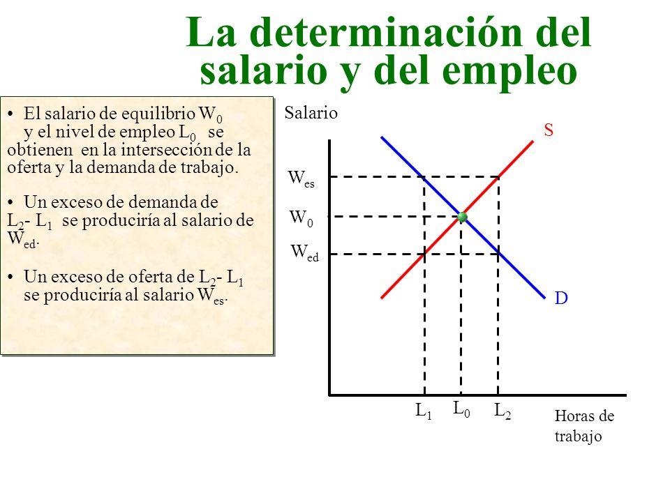 La determinación del salario y del empleo