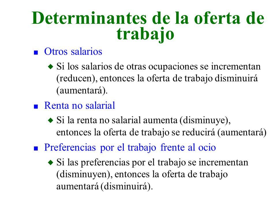 Determinantes de la oferta de trabajo
