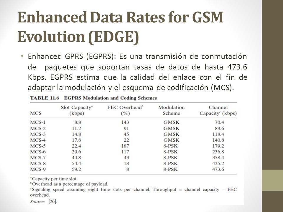 Enhanced Data Rates for GSM Evolution (EDGE)