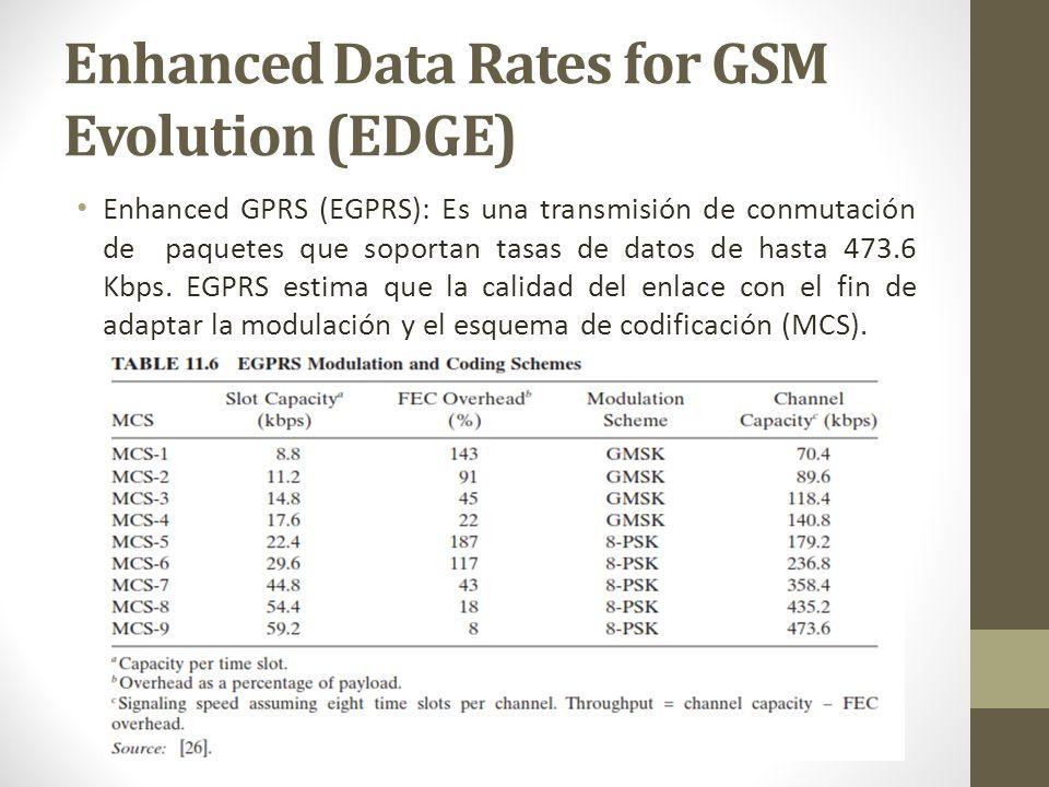 Enhanced Data Rates for GSM Evolution (EDGE)