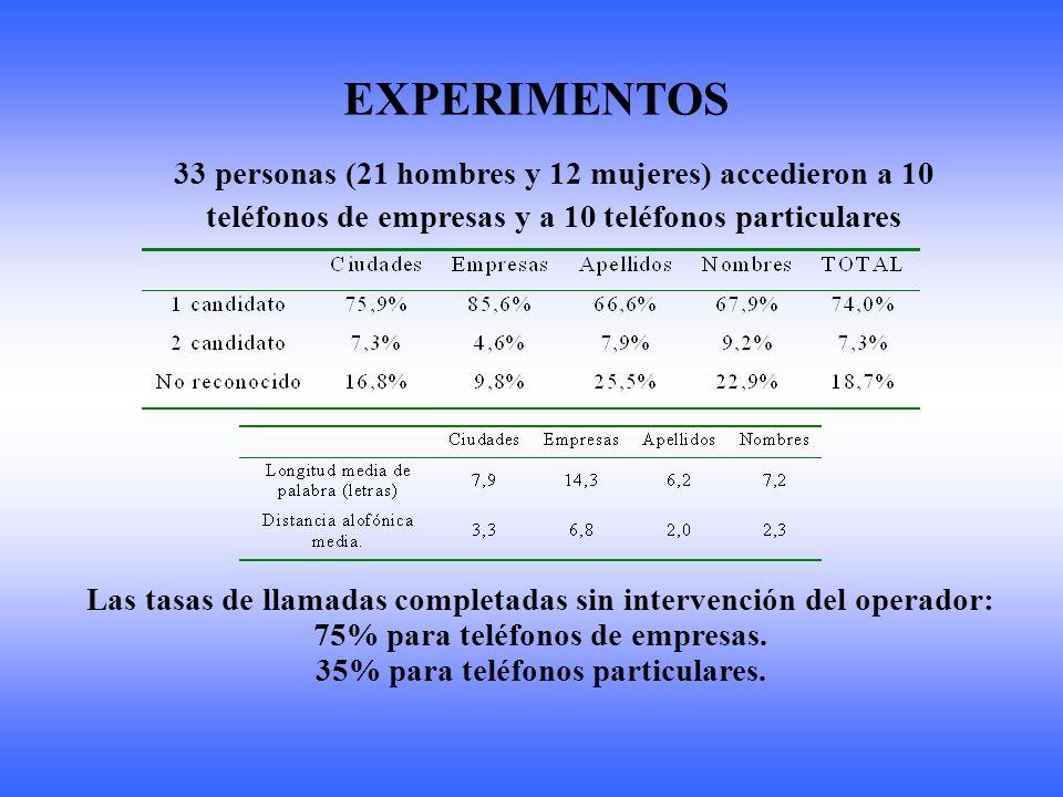 EXPERIMENTOS 33 personas (21 hombres y 12 mujeres) accedieron a 10