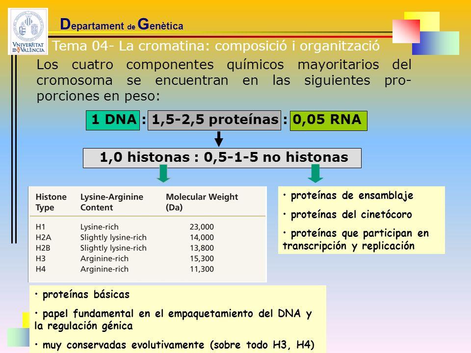 1,0 histonas : 0,5-1-5 no histonas