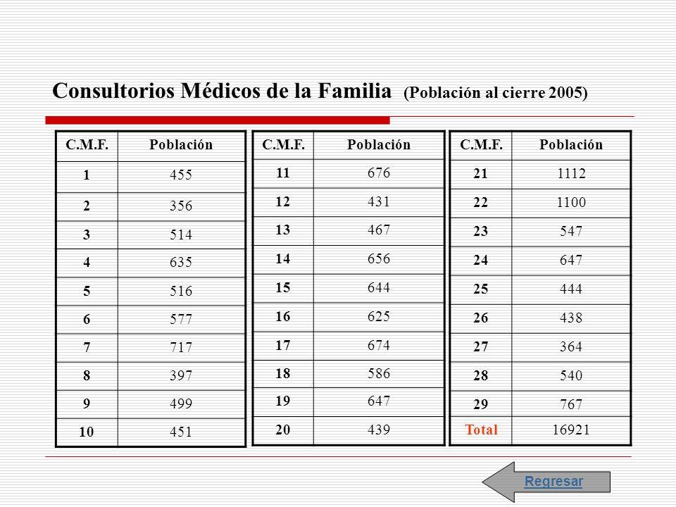 Consultorios Médicos de la Familia (Población al cierre 2005)
