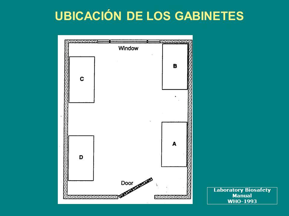 UBICACIÓN DE LOS GABINETES