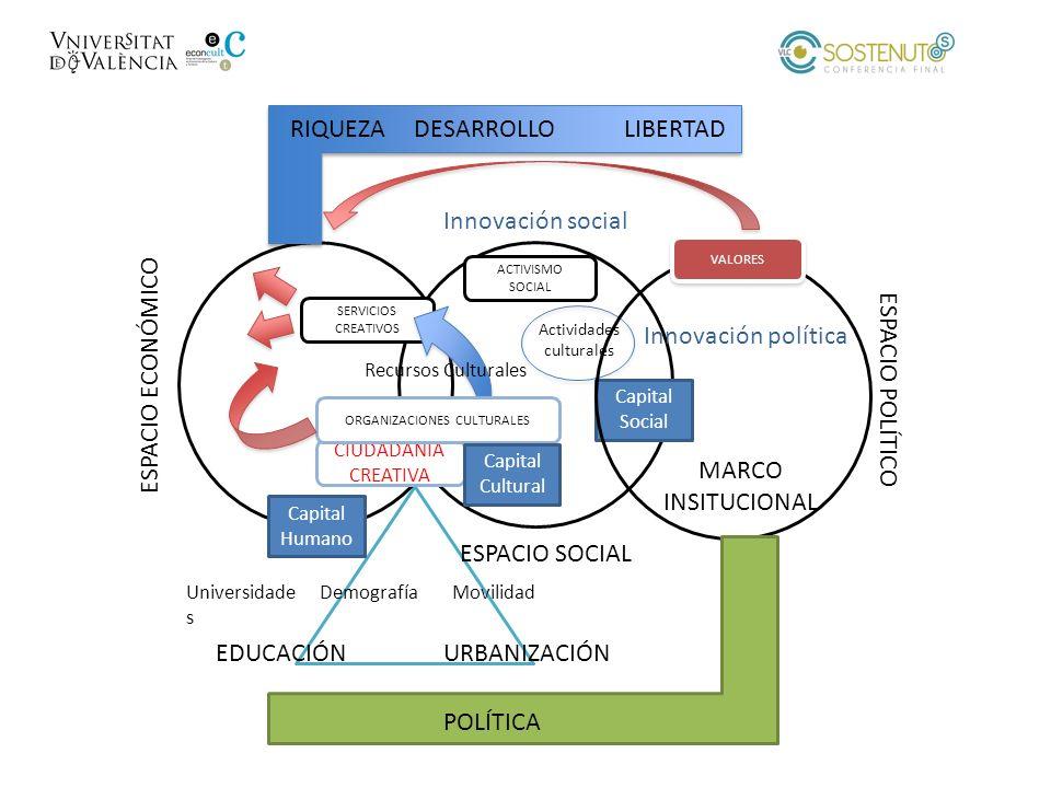 RIQUEZA DESARROLLO LIBERTAD Innovación social Innovación política