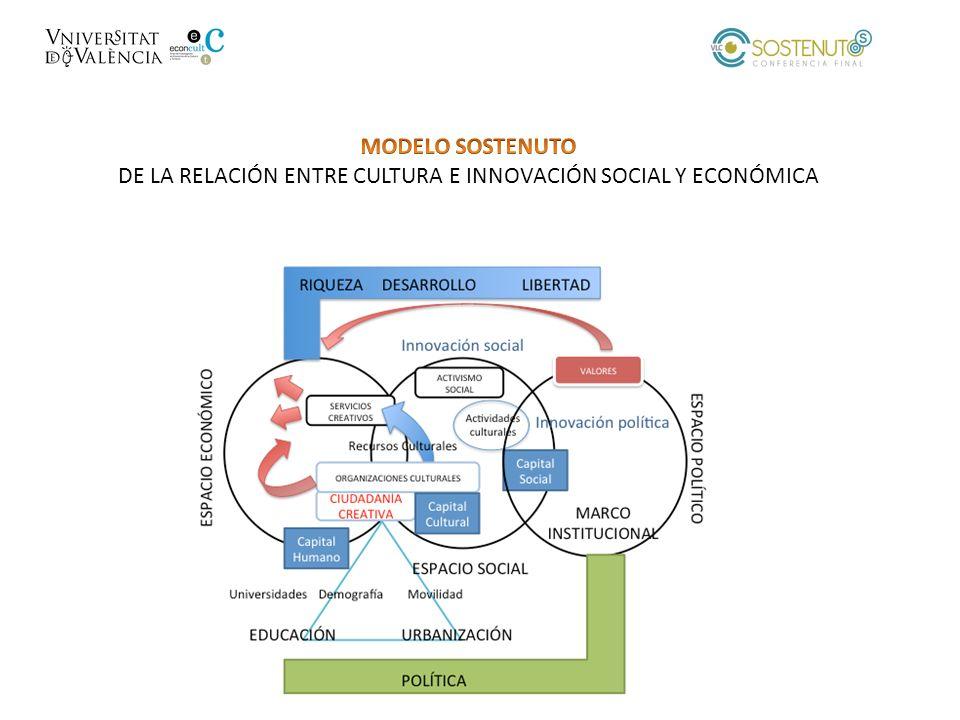 DE LA RELACIÓN ENTRE CULTURA E INNOVACIÓN SOCIAL Y ECONÓMICA