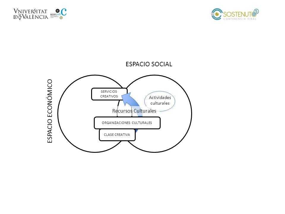 ESPACIO SOCIAL ESPACIO ECONÓMICO Recursos Culturales