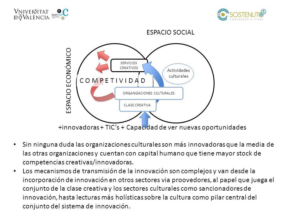 +innovadoras + TIC's + Capacidad de ver nuevas oportunidades