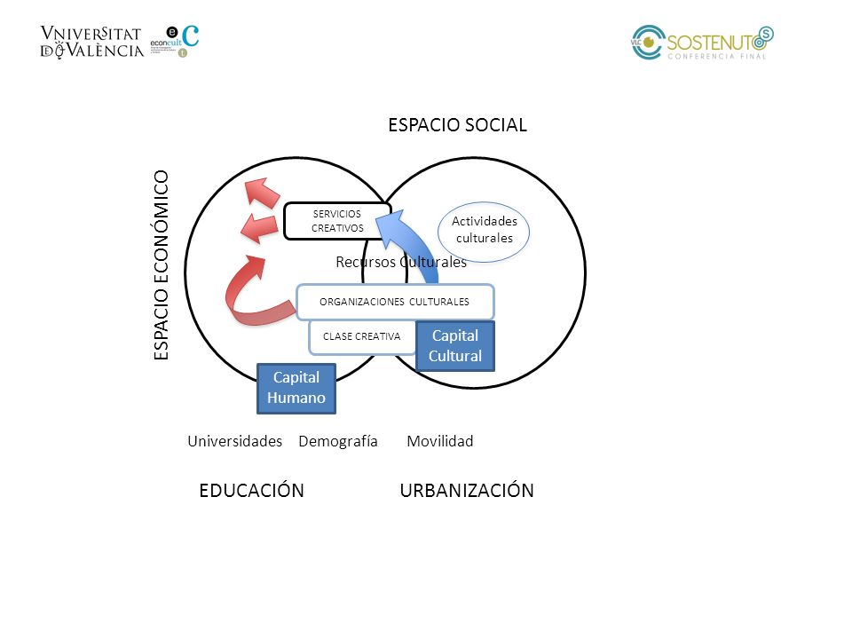 ESPACIO SOCIAL ESPACIO ECONÓMICO EDUCACIÓN URBANIZACIÓN