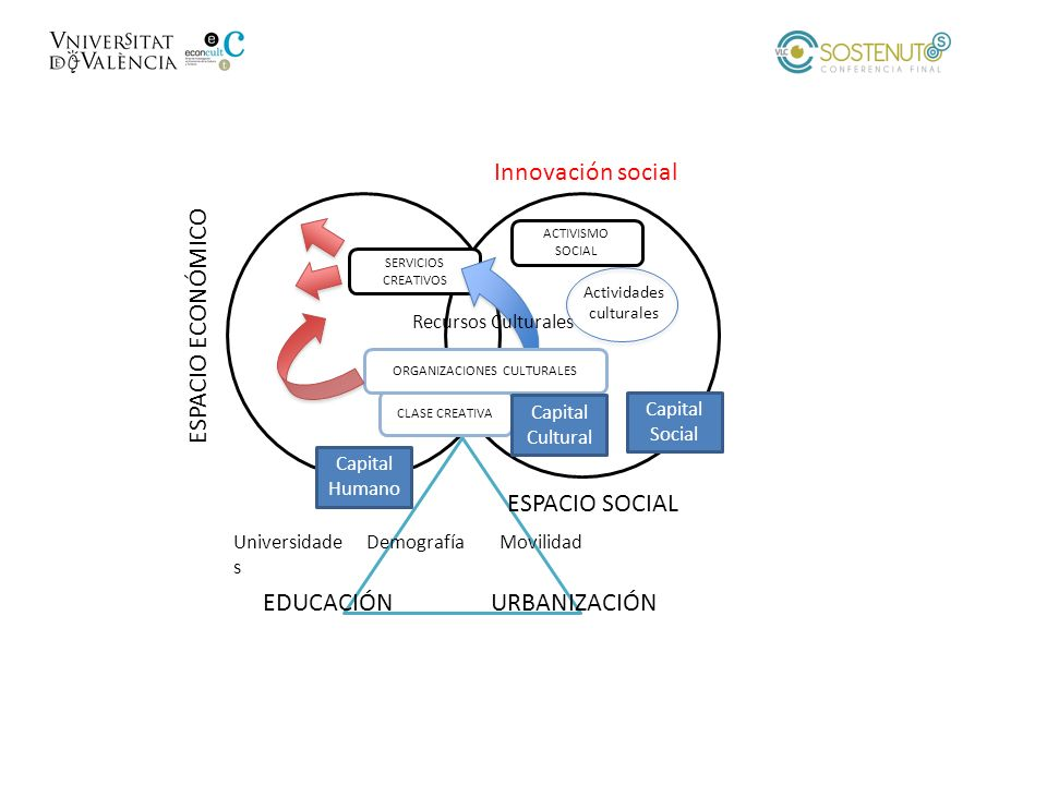 Innovación social ESPACIO ECONÓMICO ESPACIO SOCIAL EDUCACIÓN