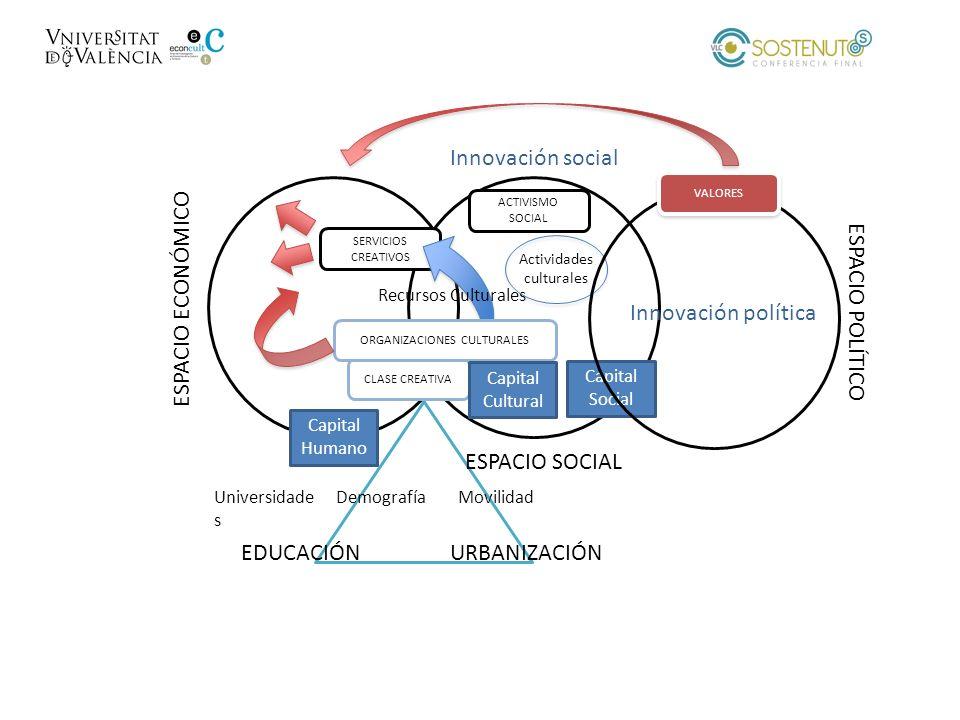 Innovación social ESPACIO ECONÓMICO Innovación política