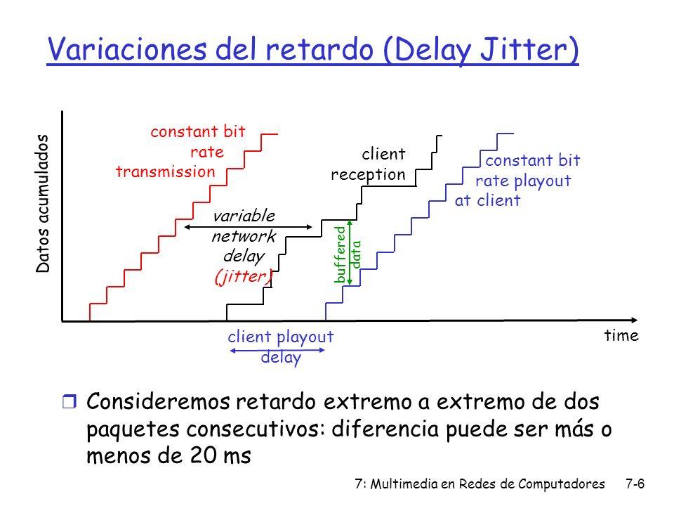 Variaciones del retardo (Delay Jitter)