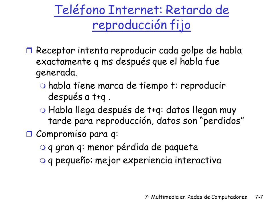 Teléfono Internet: Retardo de reproducción fijo