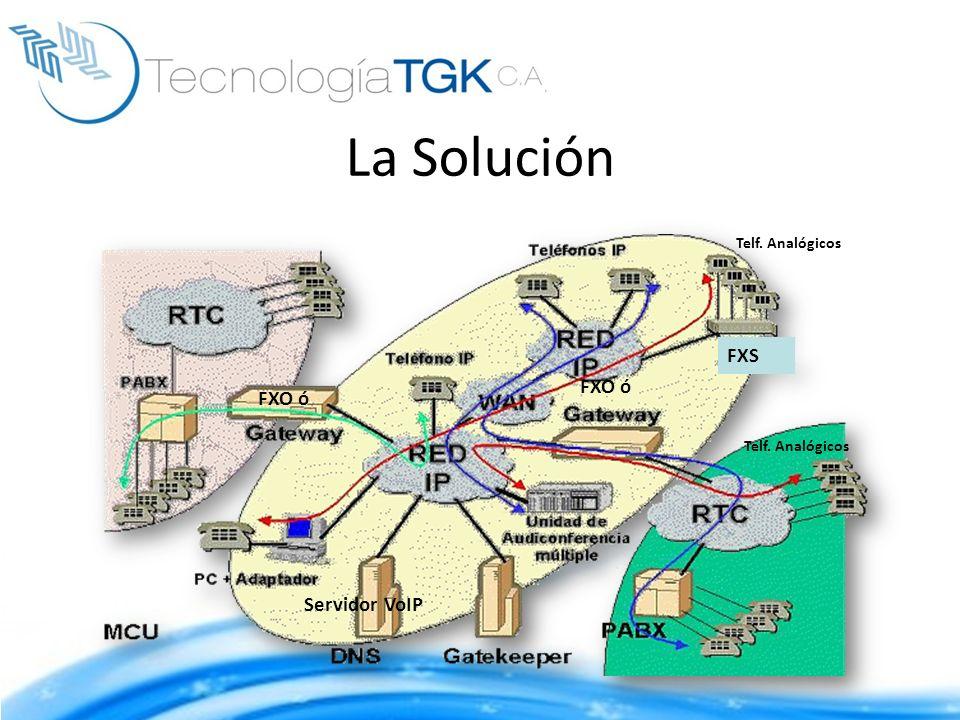 La Solución Servidor VoIP FXO ó Telf. Analógicos FXS