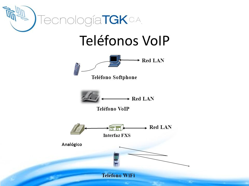 Teléfonos VoIP Red LAN Teléfono Softphone Red LAN Teléfono VoIP
