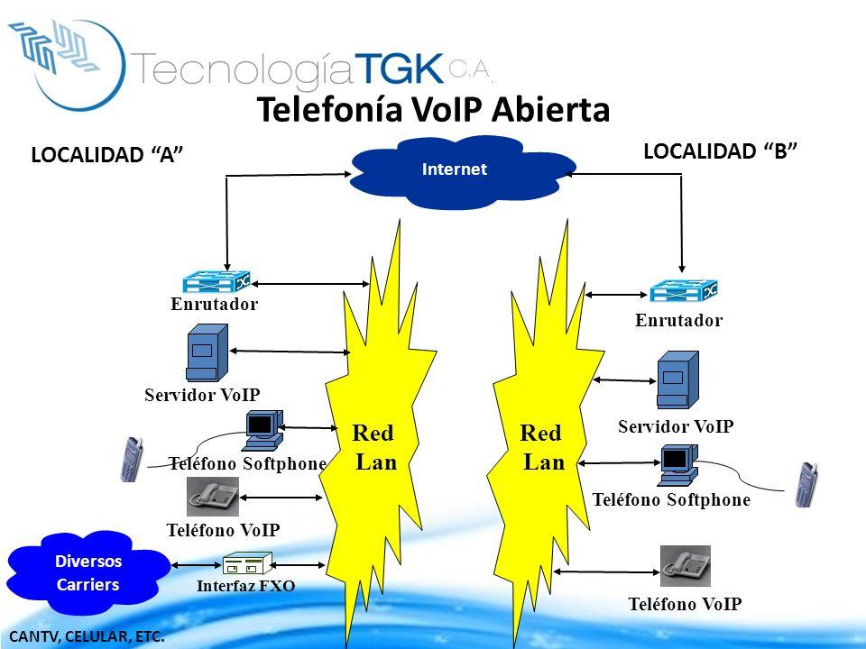 Telefonía VoIP Abierta