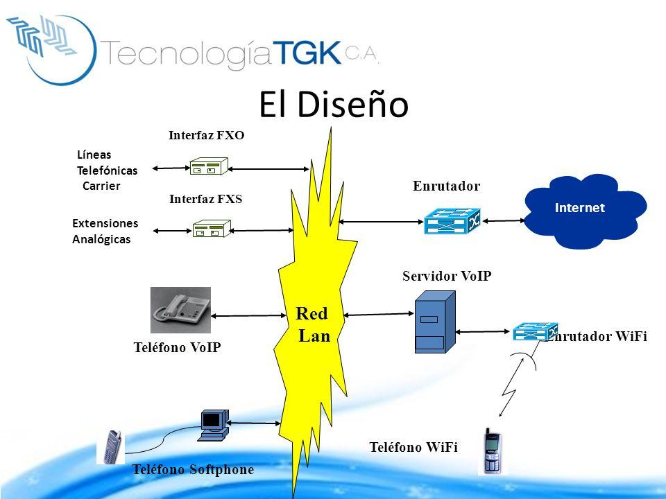 El Diseño Red Lan Enrutador Internet Servidor VoIP Enrutador WiFi